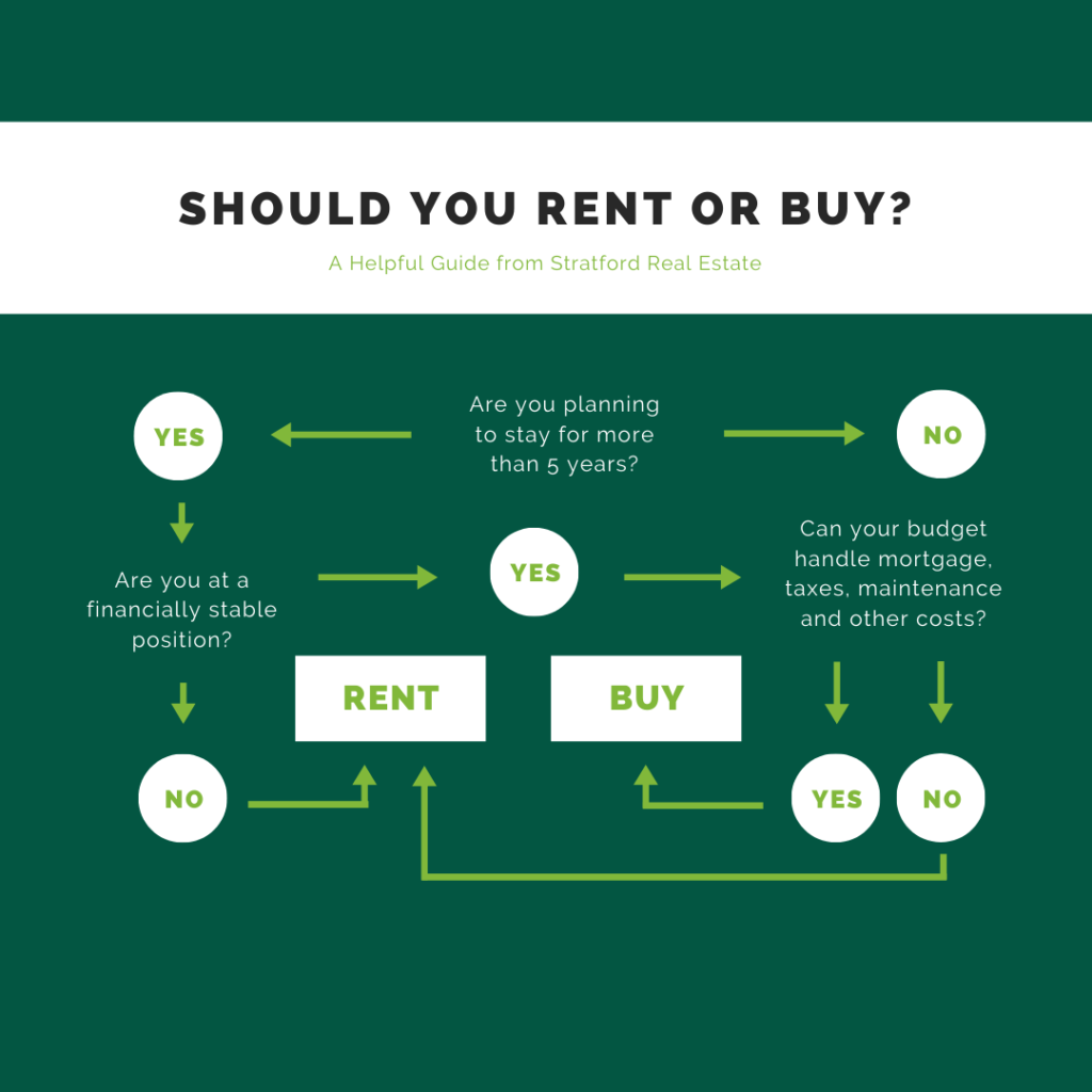 to buy a home or rent